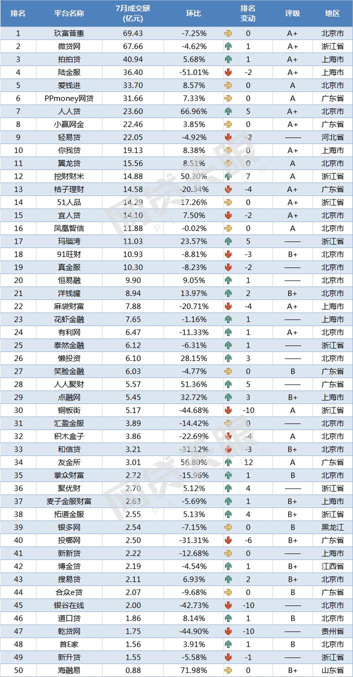 7月网贷平台交易规模TOP50排行榜