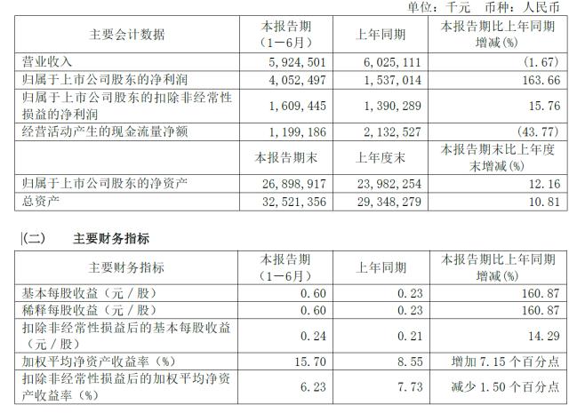 360上半年净利40.52亿:同比猛增163.66%