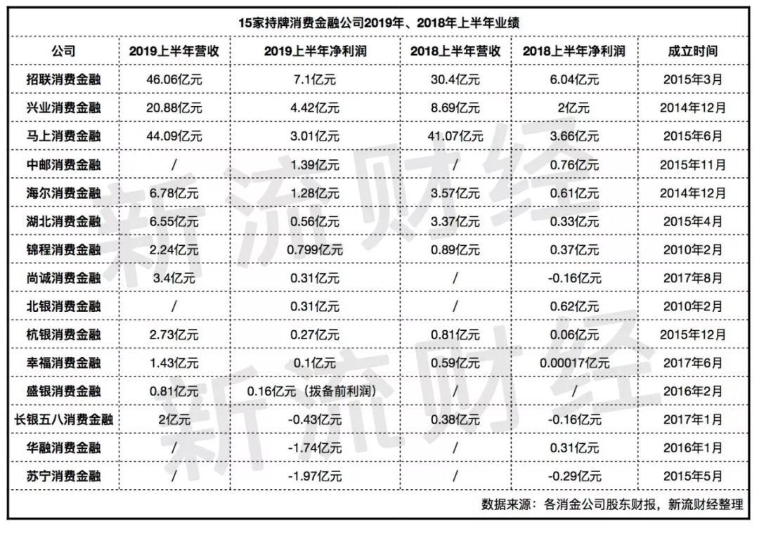 2019持牌消金龙虎榜:兴业逆袭,两家由盈转亏