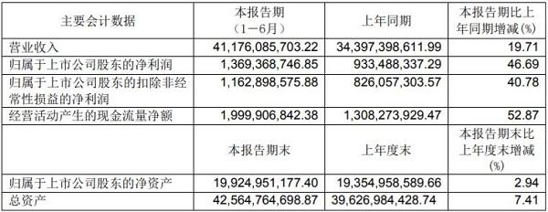 永辉超市上半年净利14亿:金融业务营收过亿 面临超3亿元诉讼风险