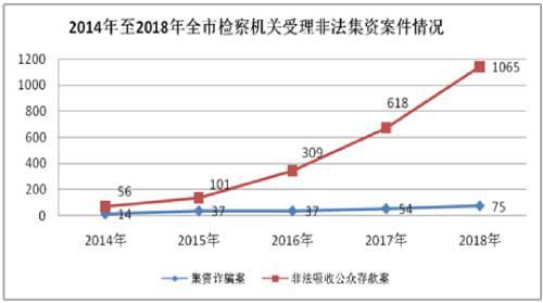 """上海检察机关:P2P平台""""壳价值""""成为新的犯罪牟利点"""