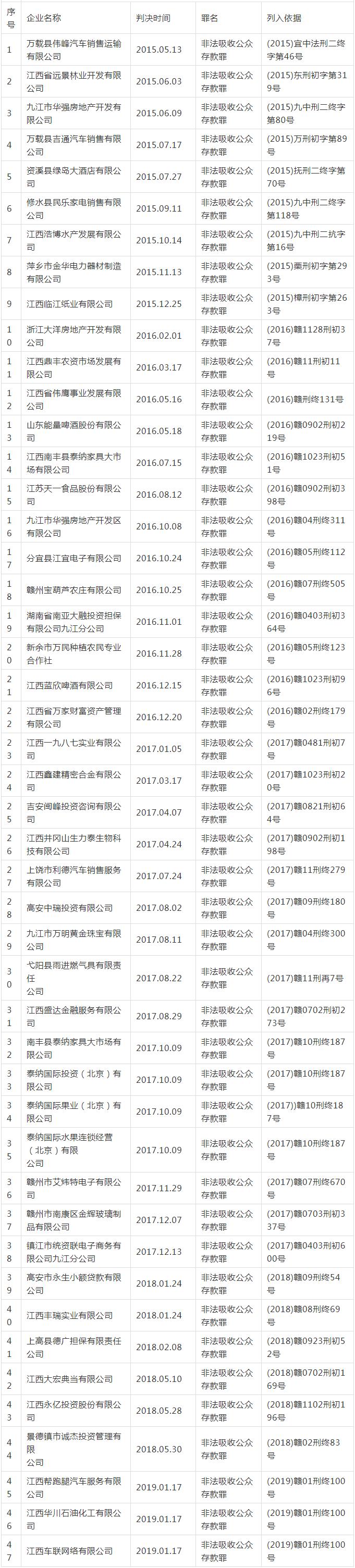 江西公布第三批非法集资失信人名单:47家企业上榜