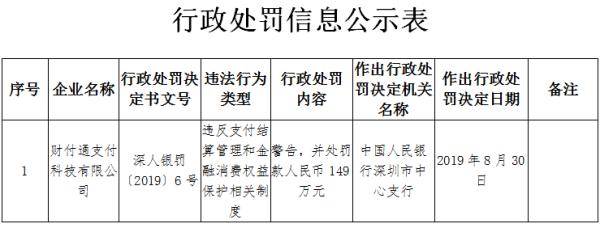 腾讯旗下财付通再遭央行处罚:存在两大罪状 罚款金额达149万元