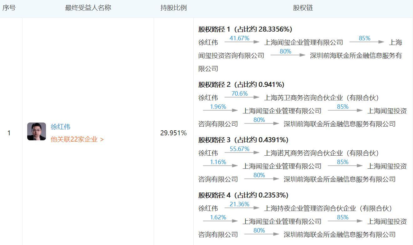 联金所案3人被移送审查起诉 徐红伟间接持股比例30%