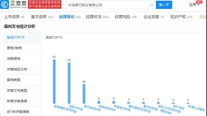 宁波银行消费贷余额1150亿,现金贷逾期费率27%,涉案信息激增!