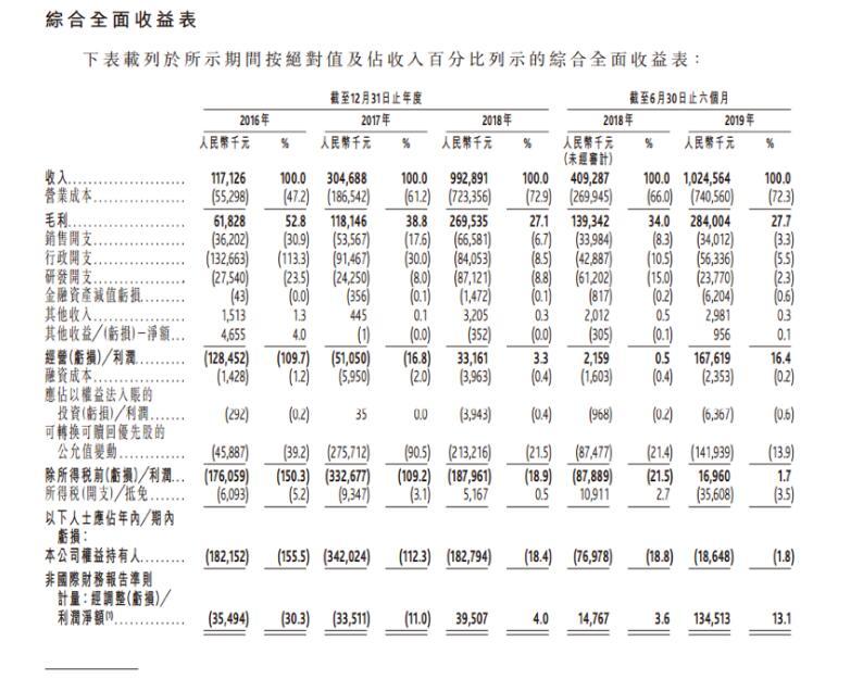 支付服务商移卡科技赴港冲击IPO:上半年盈利1.35亿元,金融科技收入占比仅1.5%