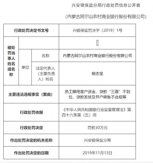 内蒙古阿尔山农商行领3张罚单被罚20万:员工挪用客户资金等