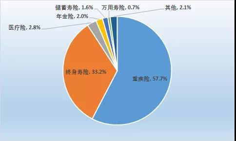 香港保险遇冷,内地访客三季度新单保费收入下跌近三成