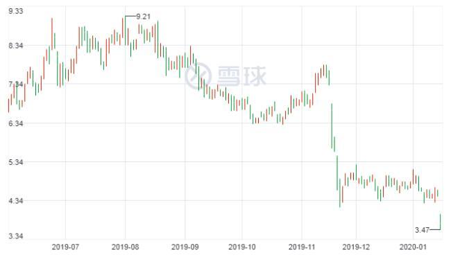 趣店撤回2019全年净利润目标 股价暴跌19%