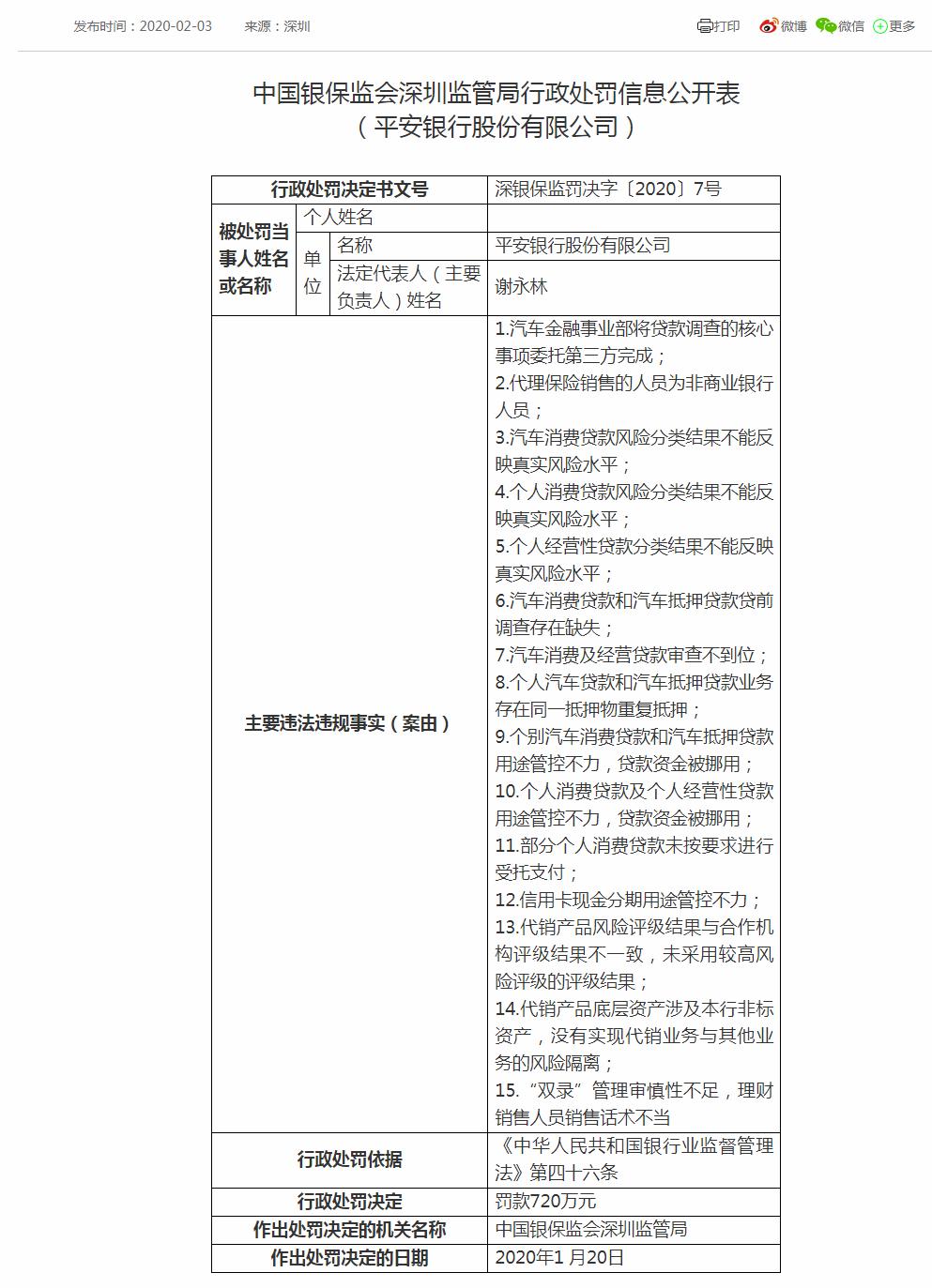 平安银行收720万巨额罚单:涉汽车金融等15项违规