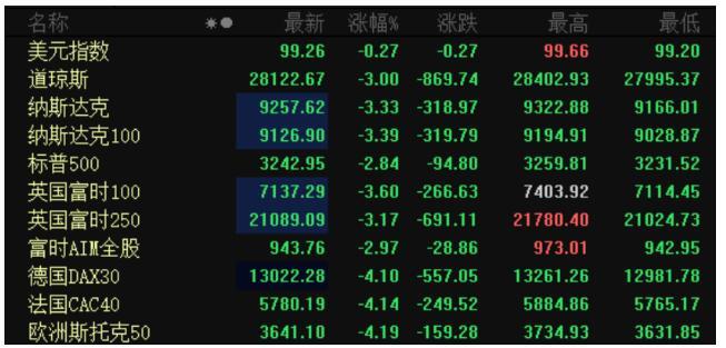 欧美股市集体暴跌 最强A股还能走出独立行情吗?