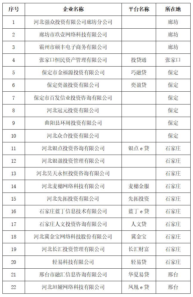 河北省再公示第二批22家P2P网络借贷业务机构退出名单