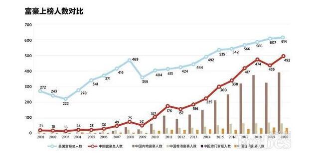 福布斯2020年全球亿万富豪榜:中国内地389位上榜