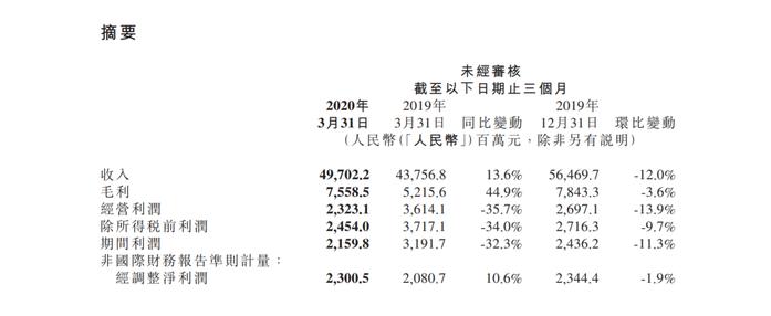 小米集团一季度业绩出炉:人均月薪约3.99万元