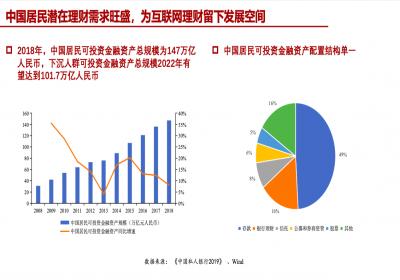 中国人民大学互联网理财报告:2022年下沉人群市场规模有望达4.7万亿