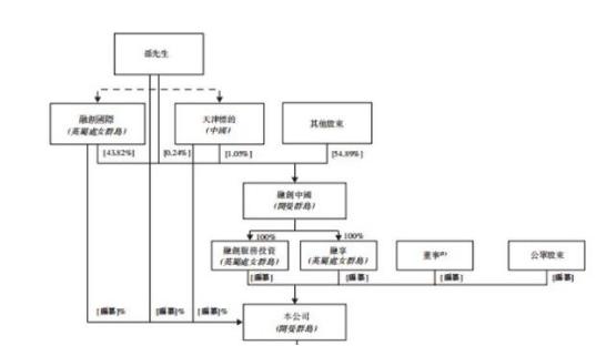 融创服务急吼吼IPO,为融创中国输血还债?