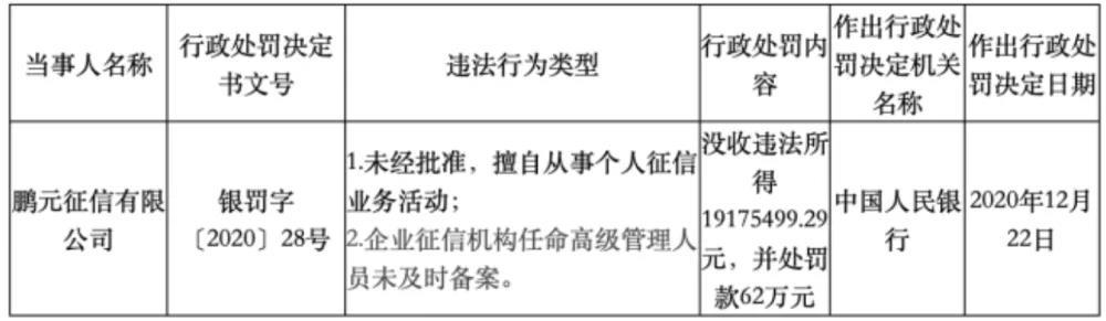 鹏元征信被央行罚没近2000万元,个人征信业务与第三方风控的边界在哪里?
