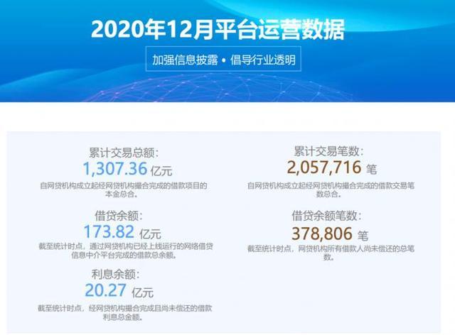 重磅!宜人金科宣布停止P2P业务 待收总额194亿