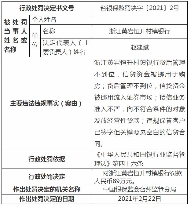 因贷后管理不到位等违规行为 浙江黄岩恒升村镇银行遭89万元罚单